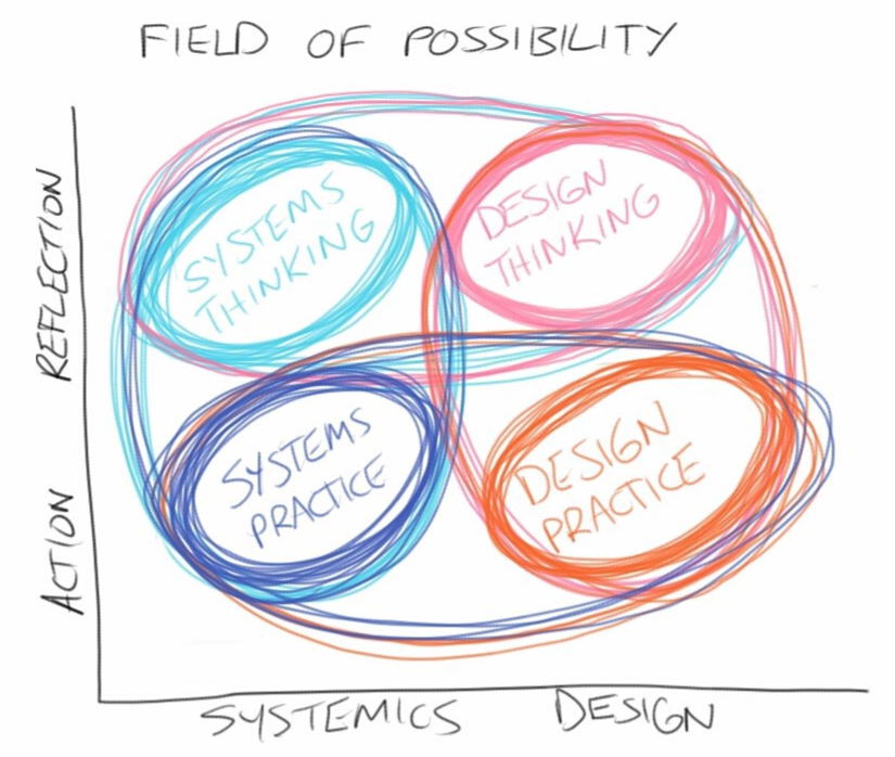 Drawing of a systemic design practice along the axis of action and reflection.