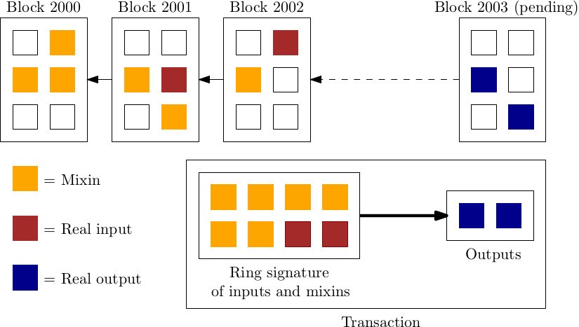Privacy in Cryptocurrencies: Mixing-based Approaches