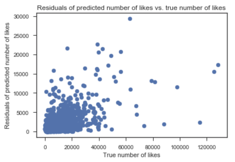Predicting the number of likes on Instagram - Towards Data