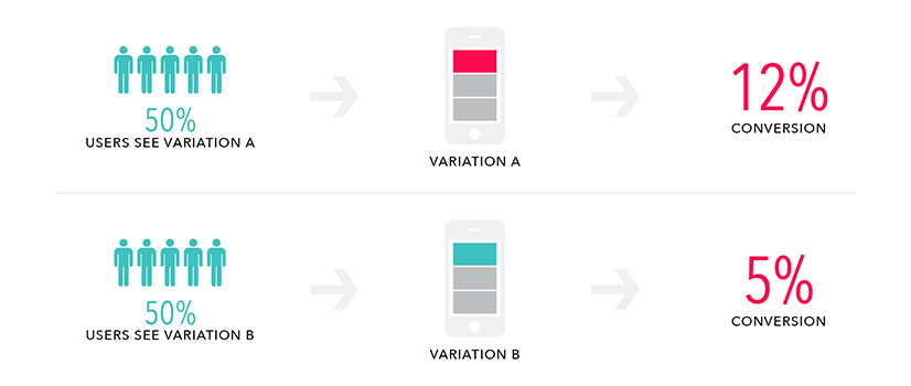 A/B Test consists in a experiment where two or more variants of the same page are shown to a distinct segment of users