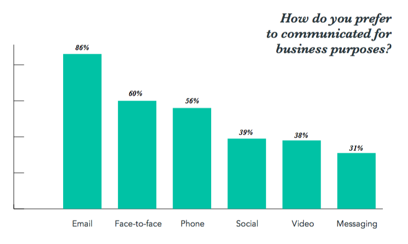 86% of professionals prefer to use email