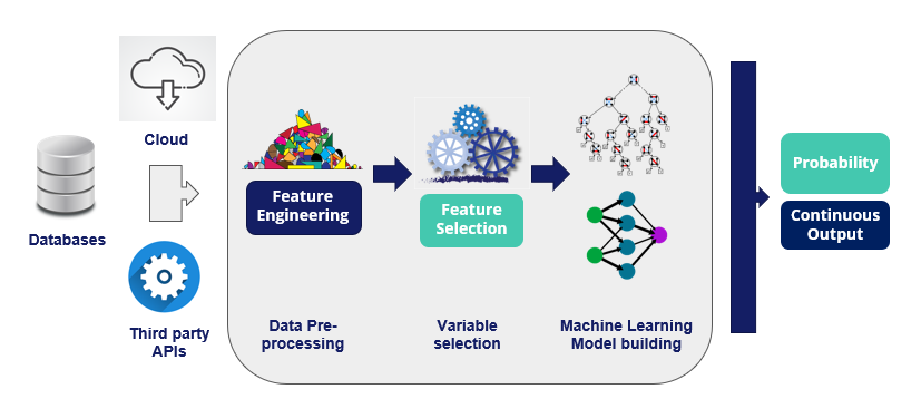 A typical machine learning pipeline involves the following steps: data gathering, feature engineering, feature selection, model training and assessment of the predictions.