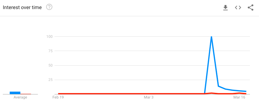 """The interest in """"fake news"""" queries peaks on the same day as queries for """"tom hanks coronavirus"""""""