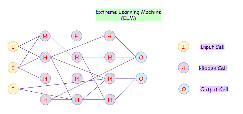 Figure 24: Representation of an extreme learning machine (ELM) network.
