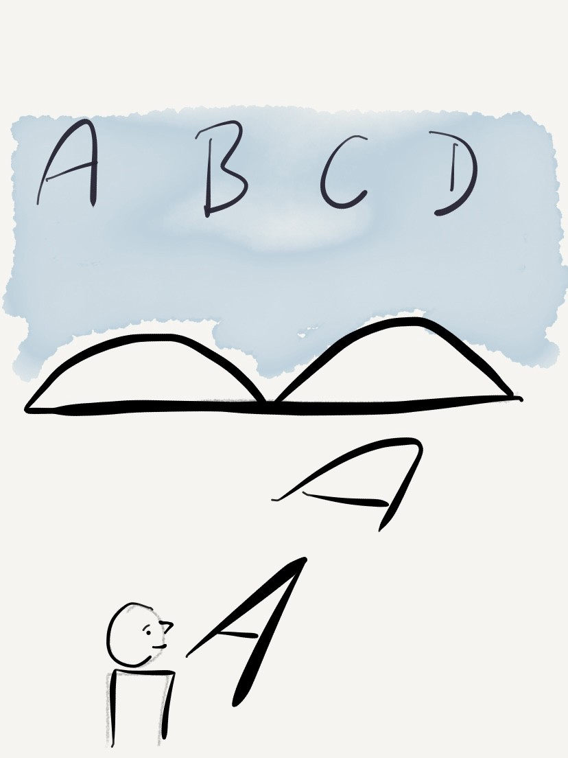ABCD text placed over the diagram of Alignment, Boundaries, Centered and Direction
