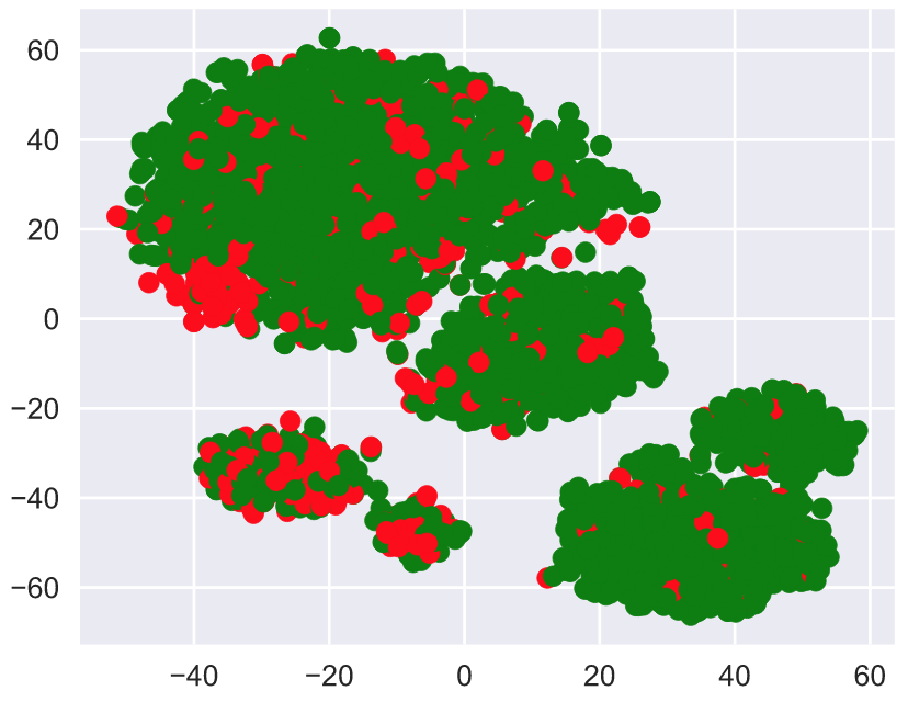 Open Machine Learning Course  Topic 2  Visual Data Analysis