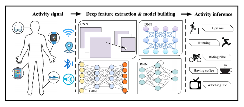 Deep learning for sensor-based human activity recognition