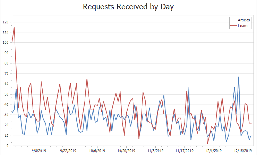 Line graph of data for articles and loan requests received by day