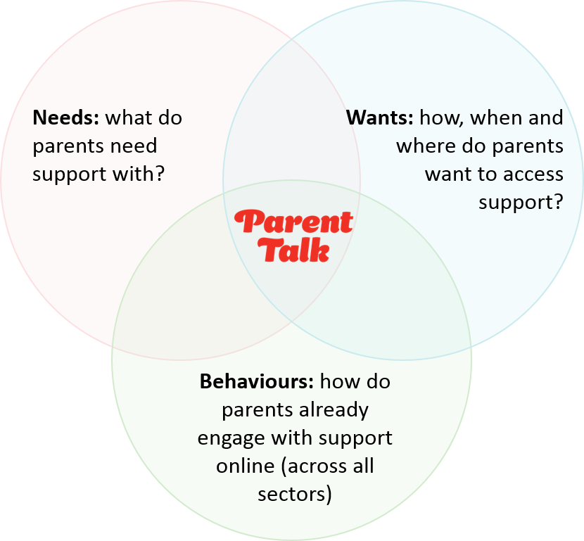 Parent Talk Supporting Parents When They Need And Want It Most By Rachael Gilthorpe Actionforchildren Medium