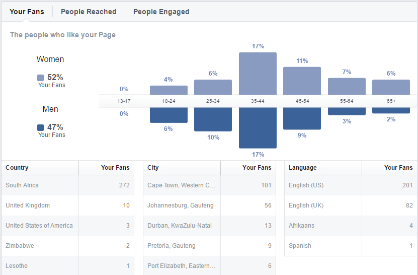 Effective Facebook Business Page