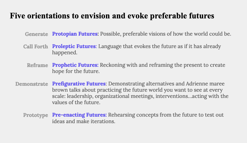 A table with 5 lines: 1) Protopian is to Generate. 2) Proleptic is to Call Forth. 3) Prophetic is to reframe. 4) Prefigurative is to demonstrate. 5) Pre-enacting is to prototype.