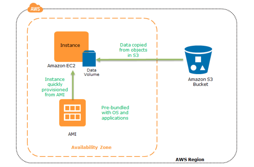 Disaster Recovery-AWS - Tensult Blogs - Medium