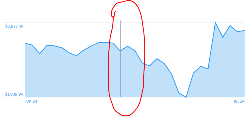 How I built an Interactive 30-Day Bitcoin Price Graph with