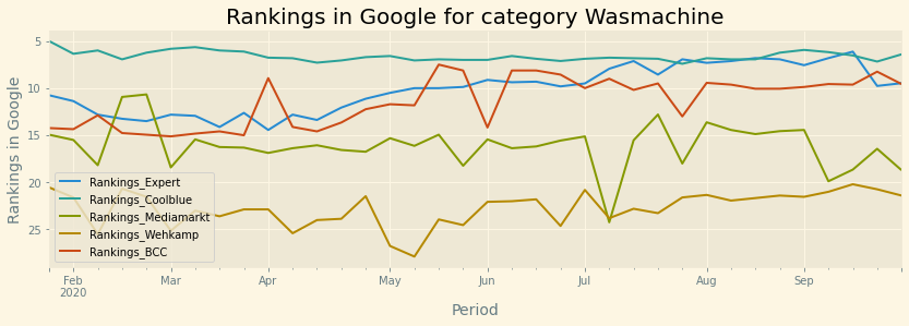 rankings in google for category wasmachine