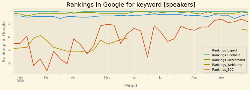 rankings in google for keyword speakers