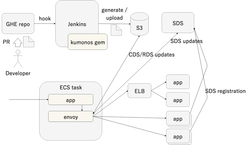 Service Mesh and Cookpad - Envoy Proxy