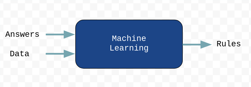Hello World For Machine Learning By Navendu Pottekkat Towards Data Science