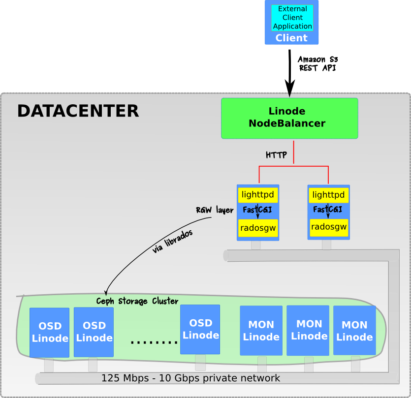 Distributed File Systems and Object Stores on Linode (Part 2
