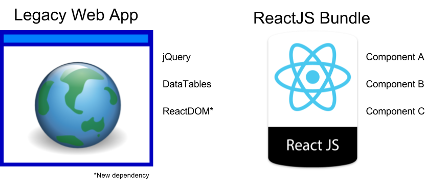 Introducing React into an Existing Application - nThrive