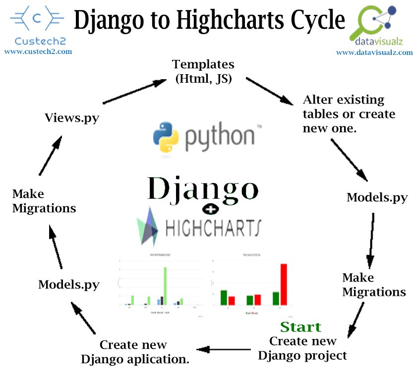 Integrating Django with Highcharts for Visualisation from