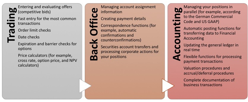 4  Transaction Manager: Foreign Exchange Trading - Diego