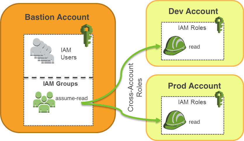 You need more than one AWS account: AWS bastions and assume-role