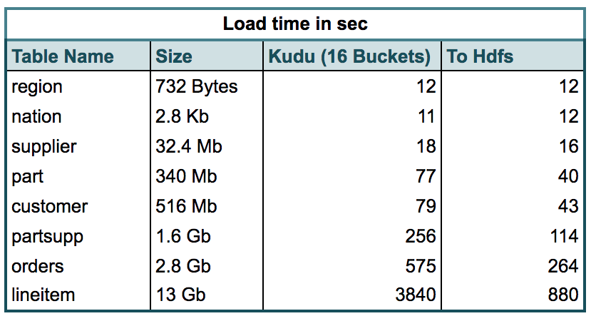 Guide to Using Apache Kudu and Performance Comparison with HDFS