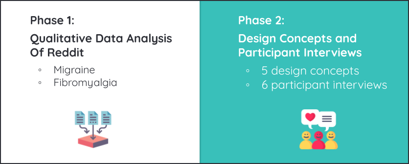 Phase 1 included qualitative data analysis of Reddit. Phase 2 included design concept creation and participant interviews.