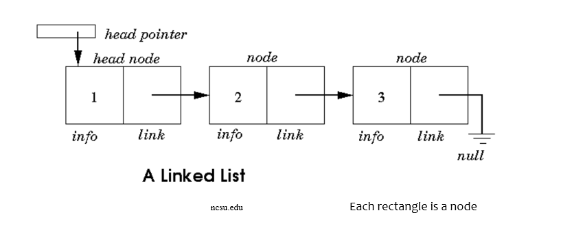 Introduction to Data Structures - The Startup - Medium