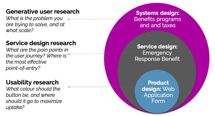 Generative user research (what's the real problem?); service design (what are the pain points?); usability (green vs blue?)