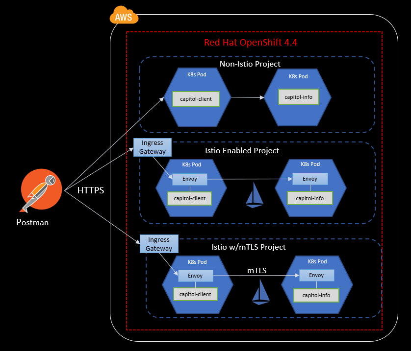 Diagram showing OpenShift running in AWS for Kubernetes and Istio tests.