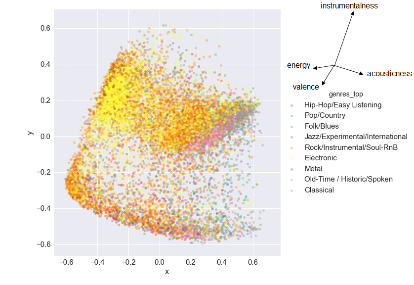 Discovering Descriptive Music Genres Using K-Means Clustering