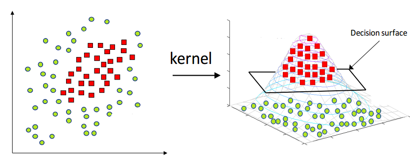 What is the kernel trick? Why is it important? - Grace Zhang