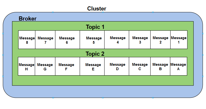 Pulsar Cluster, broker and topic architecture