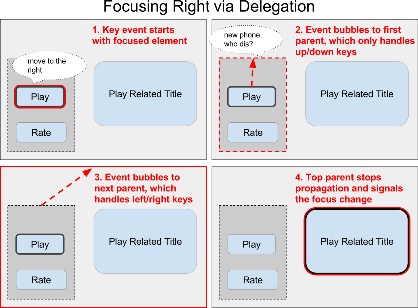 Pass the Remote: User Input on TV Devices - Netflix TechBlog