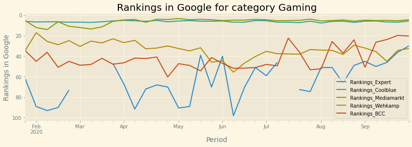 rankings in google for category gaming