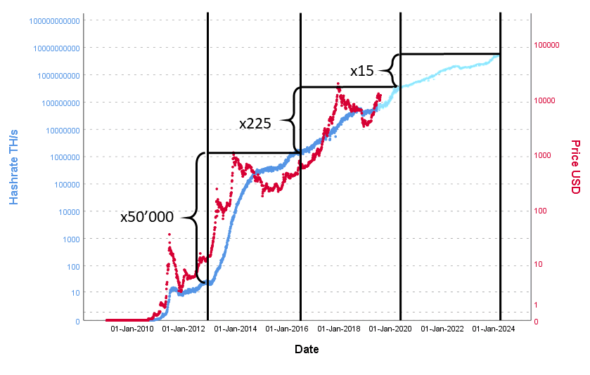 Comparison of the history of hashrate (TH/s) and price of Bitcoin