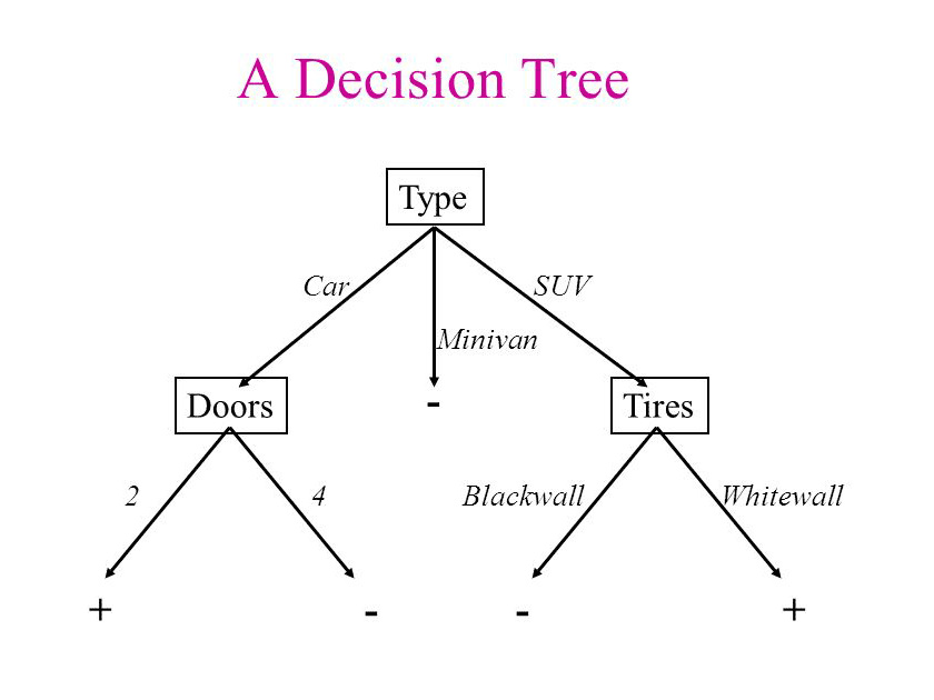 Decision Trees — A simple way to visualize a decision