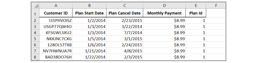 How to Perform Cohort Analysis & Calculate Customer LTV in Excel