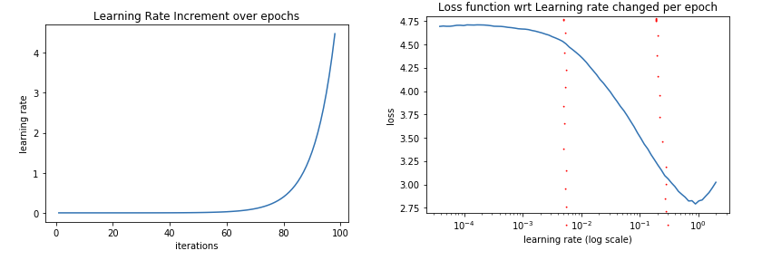 Ideas on how to fine-tune a pre-trained model in PyTorch