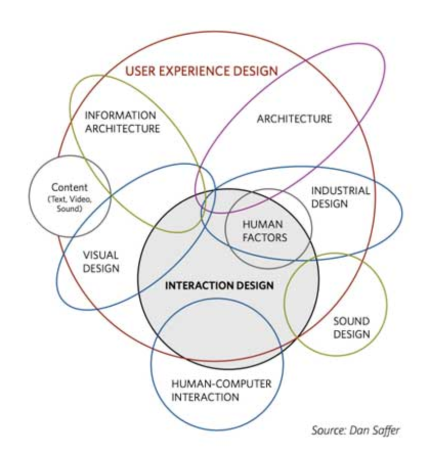 Understanding What It Is To Become A Ux Designer By Nothazel Ux Collective
