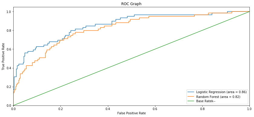 Building an Employee Churn Model in Python to Develop a