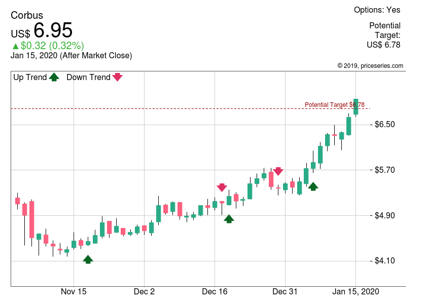 Corbus Pharmaceuticals (CRBP) chart by Cannabis20 priceseries