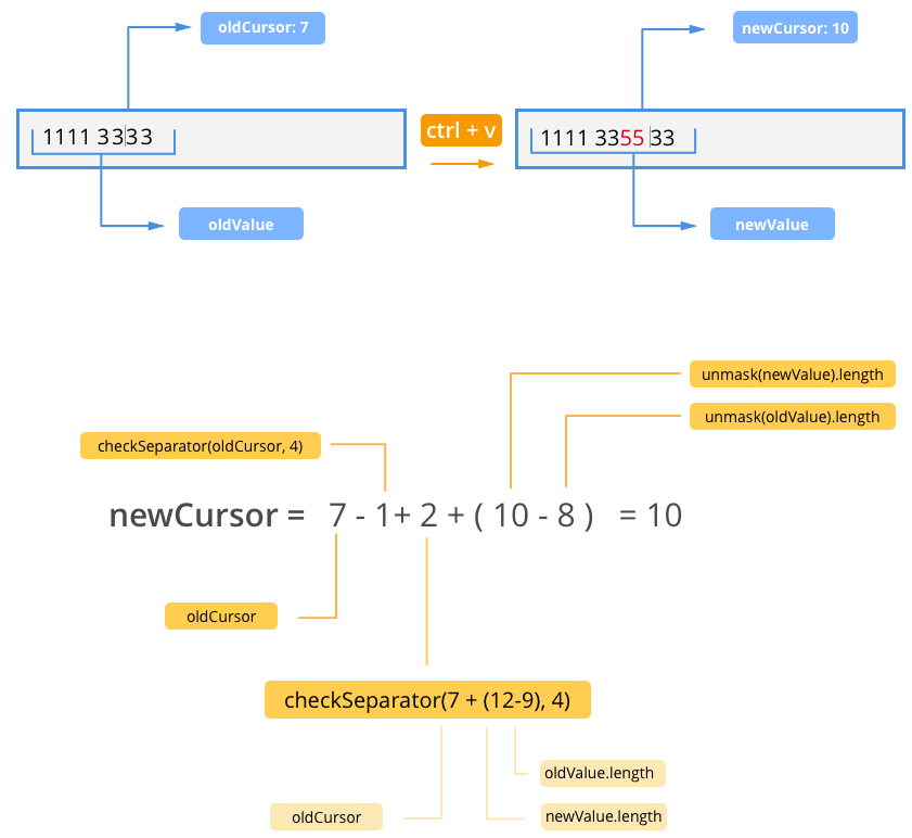 JavaScript Events Unmasked: How to Create an Input Mask for