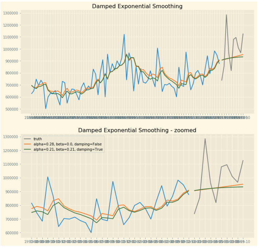 Time Series in Python — Exponential Smoothing and ARIMA