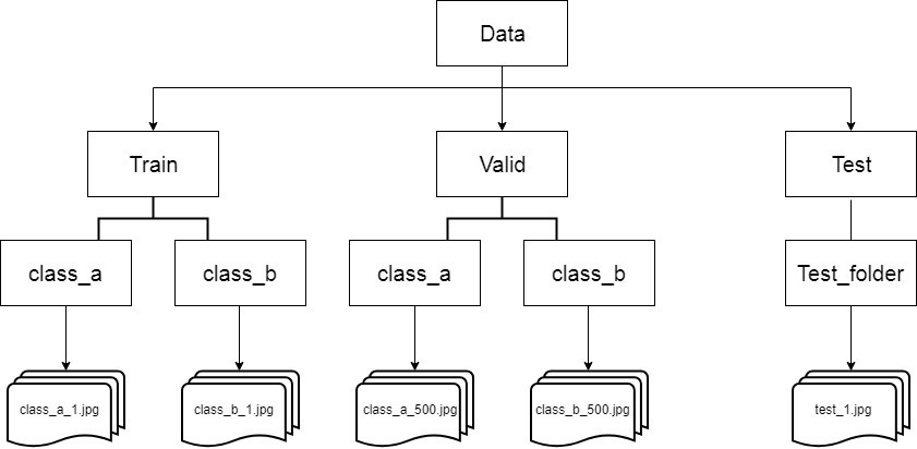 Tutorial on using Keras flow_from_directory and generators
