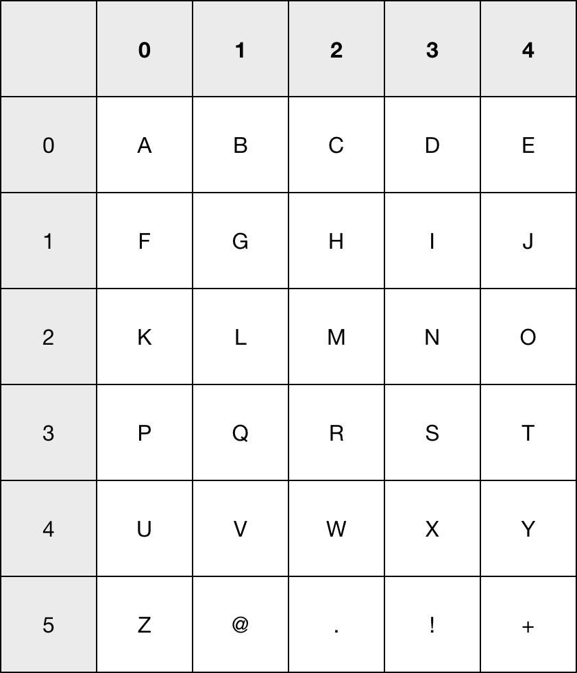 Grid layout to show how letters are used in a Bloom Filter.