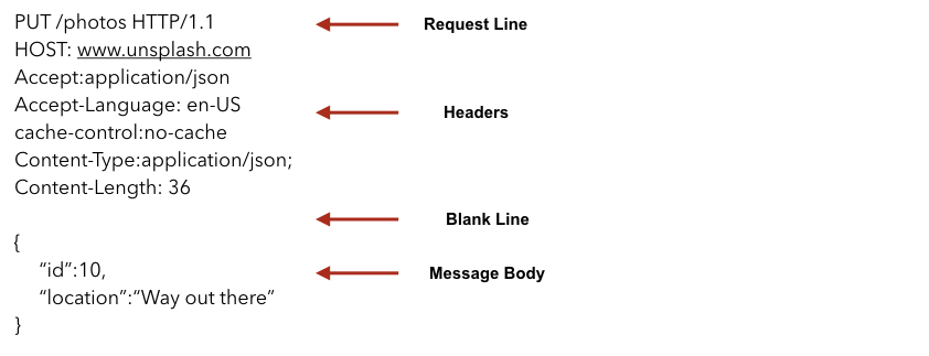 http request message structure, introduction to web