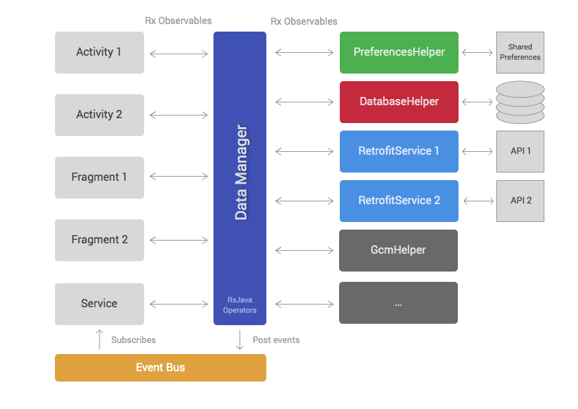 Android Application Architecture - ribot labs