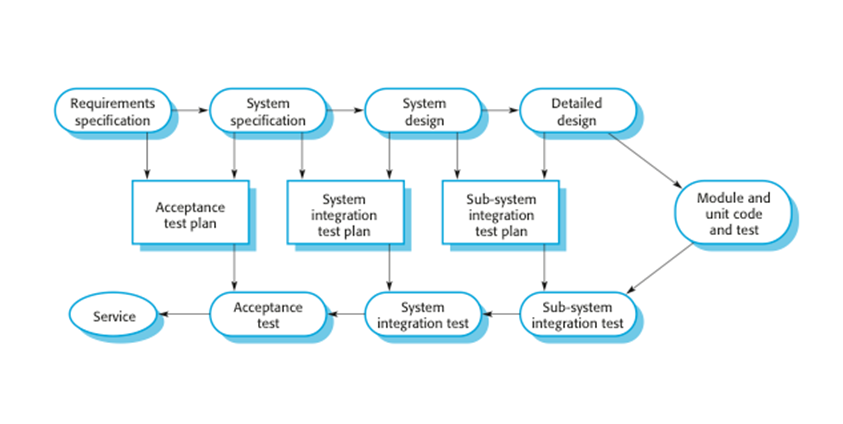 Software Engineering Software Process Activities Part 3 By Omar Elgabry Omarelgabry S Blog Medium
